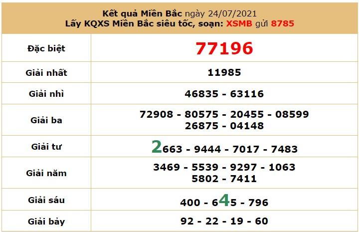 Dự đoán XSMB ngày 25/7/2021 6