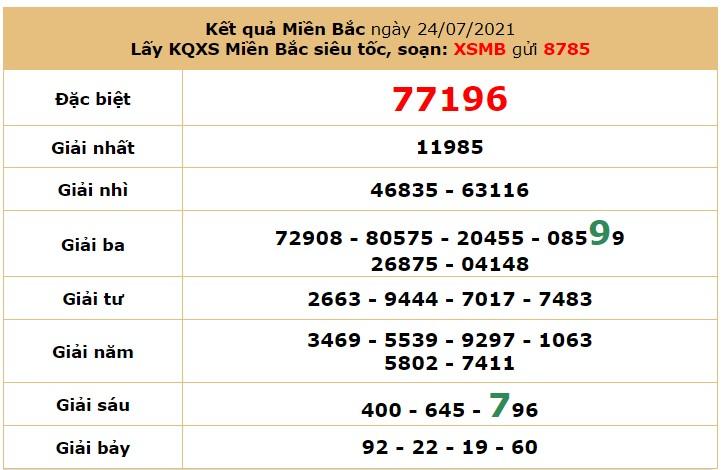 Dự đoán XSMB ngày 25/7/2021 7