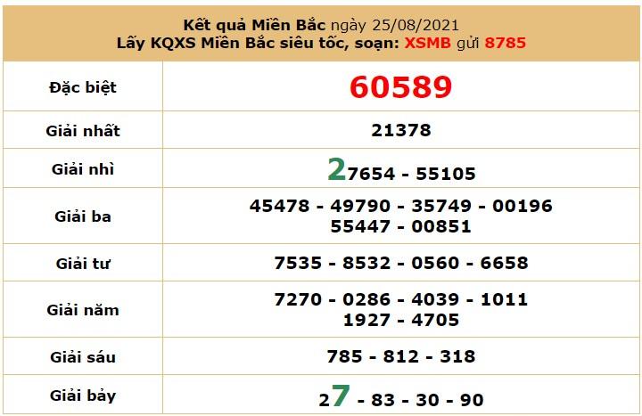 Dự đoán XSMB ngày 26/8/2021 5