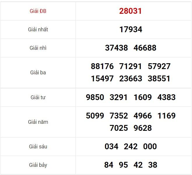 Dự đoán XSMB ngày 3/09/2021 7