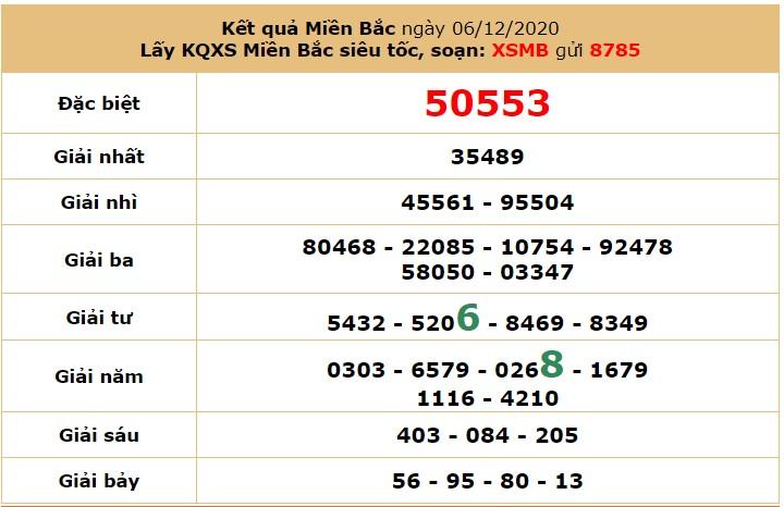 Soi cầu XSMB ngày 7/12/2020 qua cầu chạy từ vị trí 1-106 trong 2 ngày