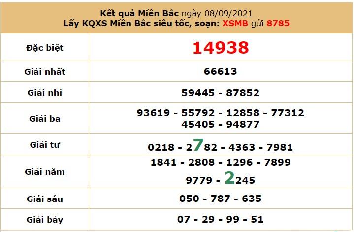 Dự đoán XSMB ngày 9/9/2021 6