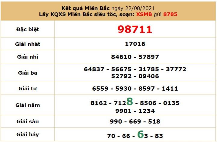 Dự đoán XSMB ngày 23/8/2021 6