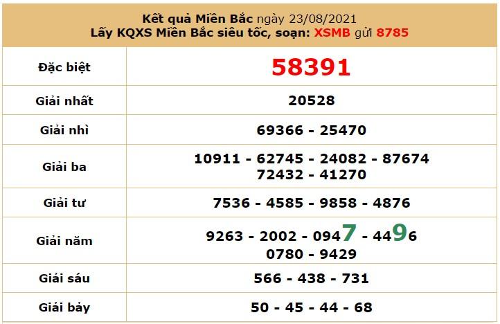 Dự đoán XSMB ngày 24/8/2021 6