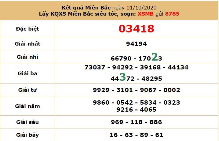 dự đoán XSMB ngày 2/10/2020 hôm nay thứ 6 6