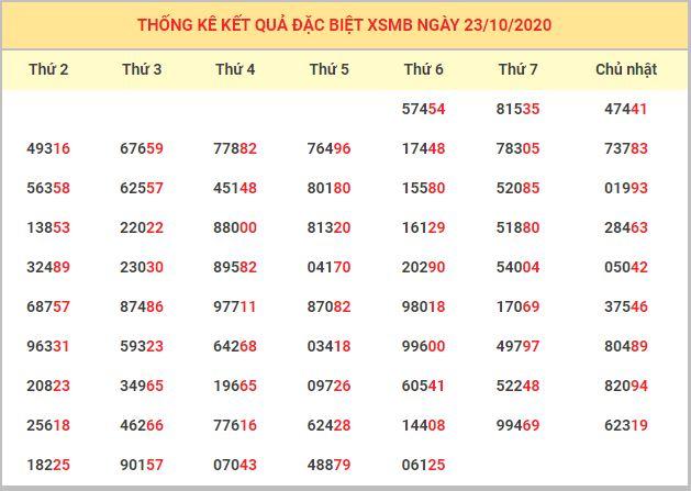 Dự đoán XSMB ngày 24/10/2020 - Dự đoán kết quả xổ số miền Bắc chính xác nhất