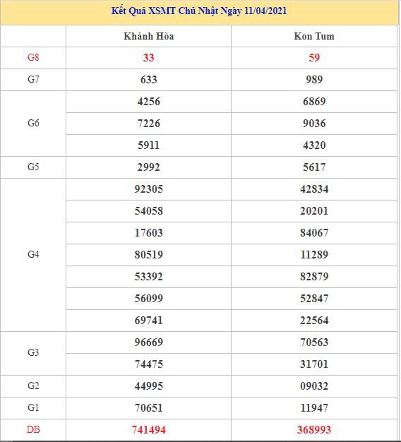 Bảng kết quả XSMT hôm nay chủ nhật trong lần mở thưởng gần đây nhất