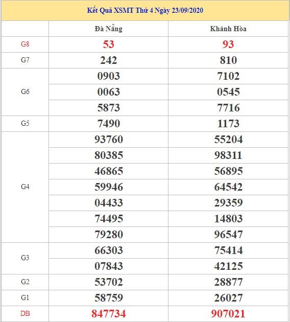 Dự đoán kết quả XSMT ngày 30/9/2020